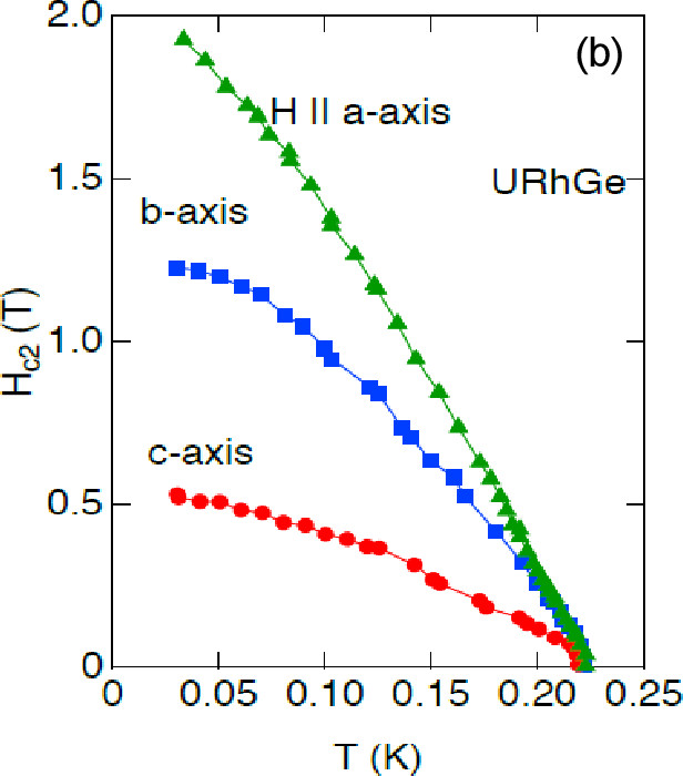 Review of U-based ferromagnetic superconductors: Comparison between UGE2, URHGE, and UCOGE