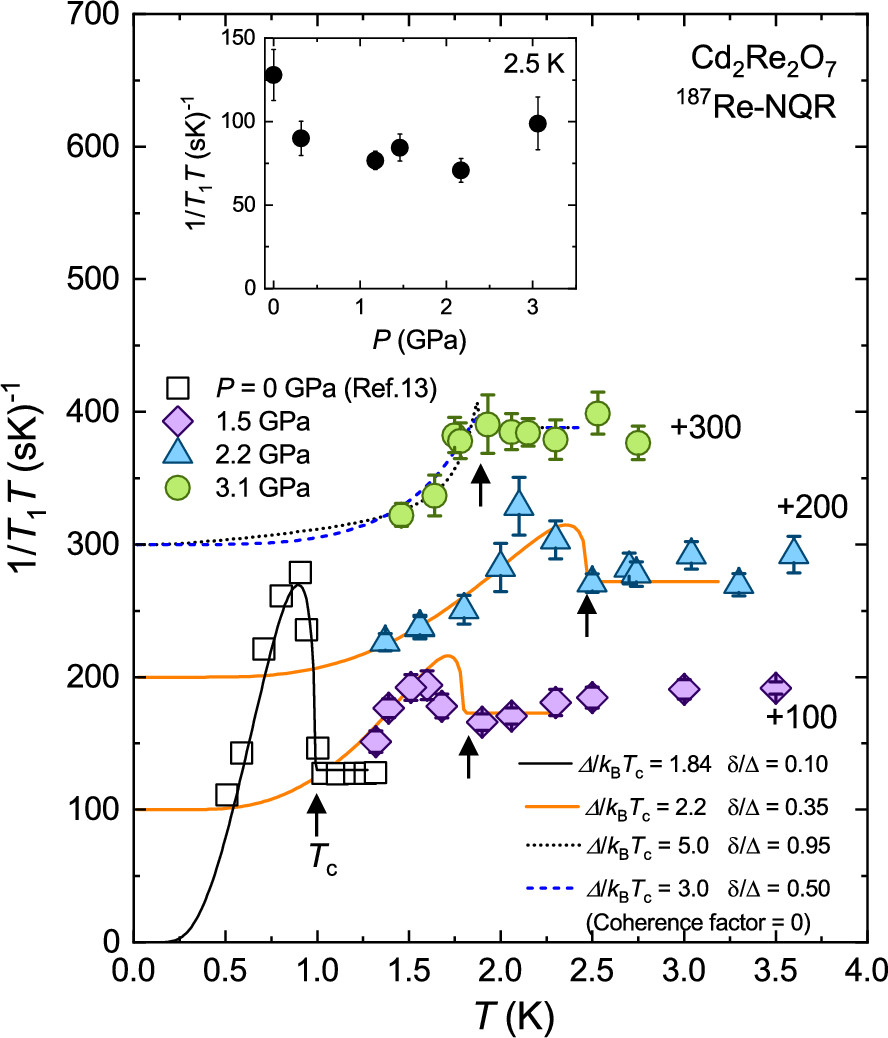 Variation in Superconducting Symmetry Against Pressure on Noncentrosymmetric Superconductor Cd2Re2O7 Revealed by 185/187Re Nuclear Quadrupole Resonance